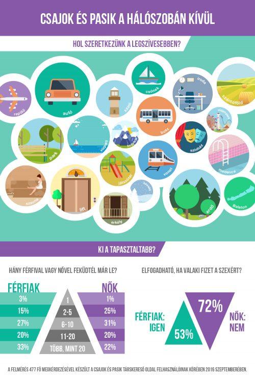 csajok-es-pasik-extrem-helyek-infografika