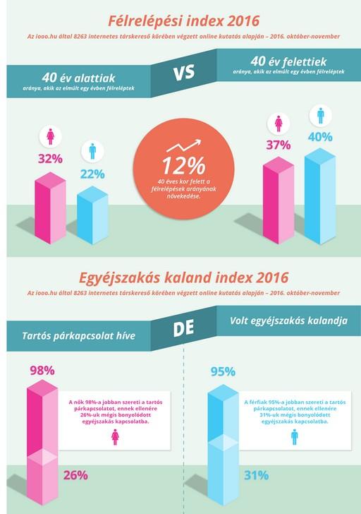 Félrelépés infografika