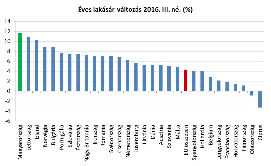 Az Eurostat grafikonja