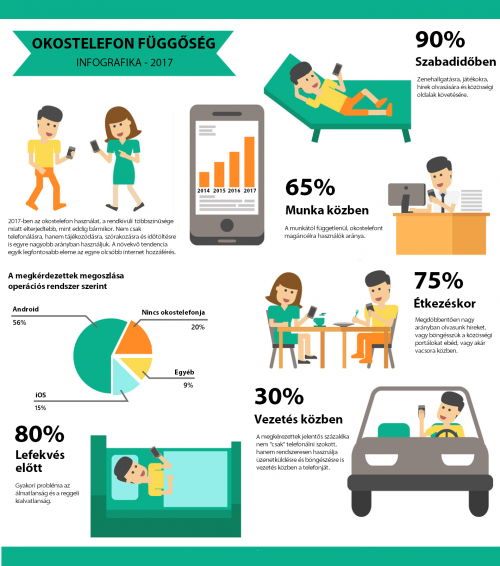 infografika-okostelefon