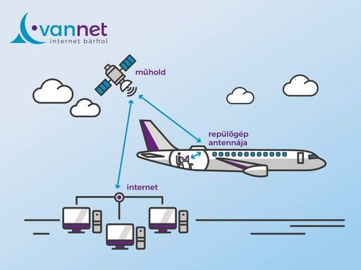 Internet a repülőn, Kép: sajtóanyag