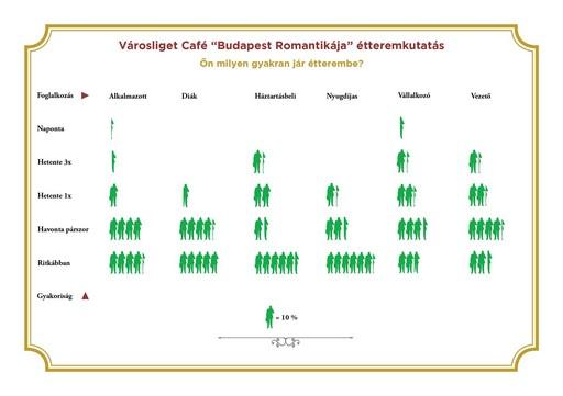 Ilyen gyakran járunk étterembe, infografika, Kép: Városliget Café
