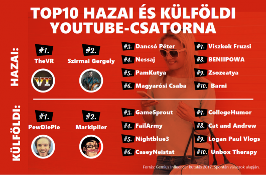 Infografika5-Top10-hazai-kulfoldi-Youtube-csatorna-sakkom-interaktiv