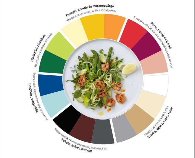 Kardiogram, színek és ízek, Kép: Tork