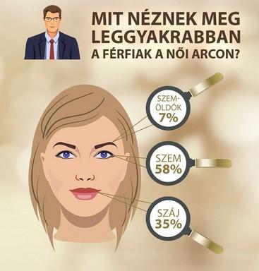 Mit néznek meg leggyakrabban a férfiak? Kép: Alexandra Academy