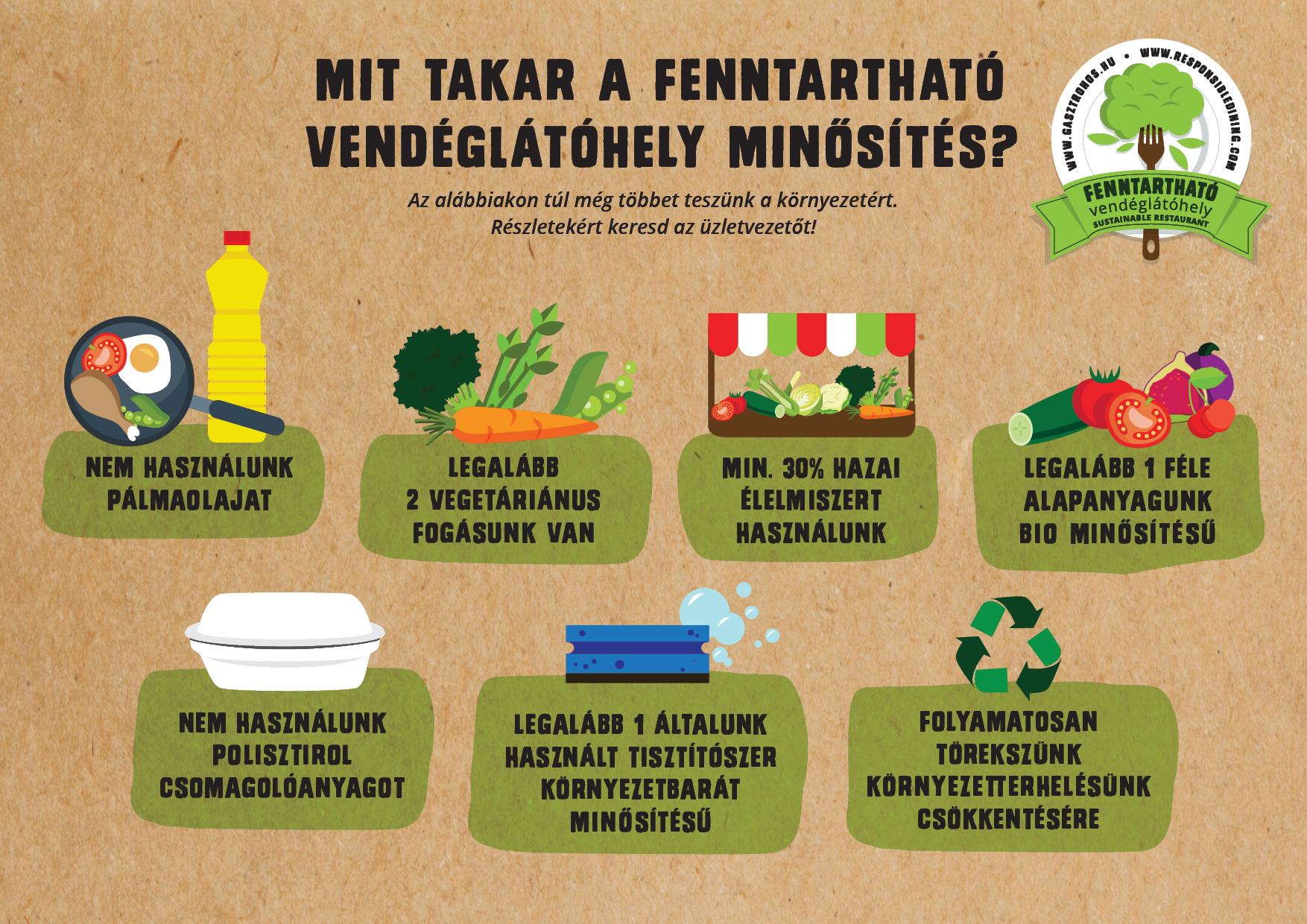 Pálmaolajböjt, infografika, Kép: Felelos Gasztrohos